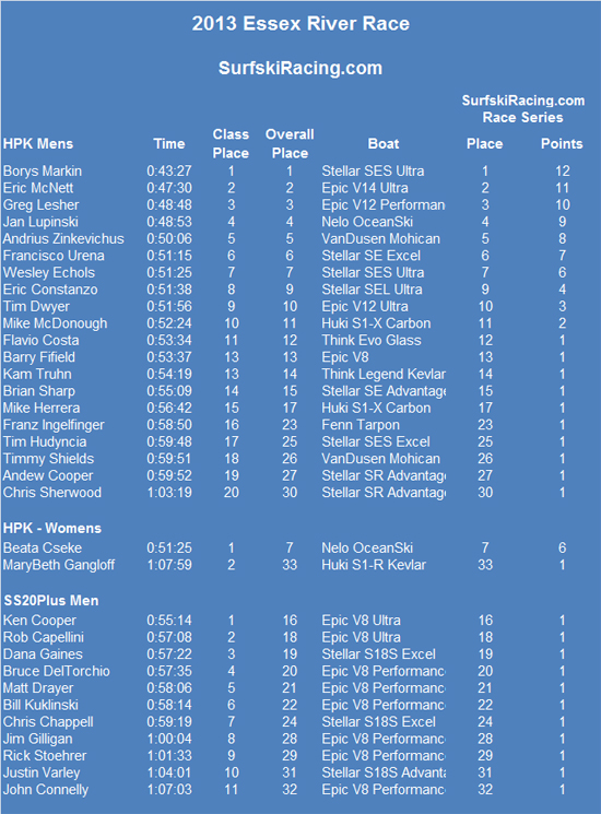 Essex-River-Race-2013-Results-V2