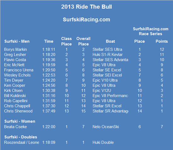Ride-The-Bull-Results-2013